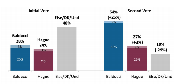 EMC Research: Balducci vs. Hague